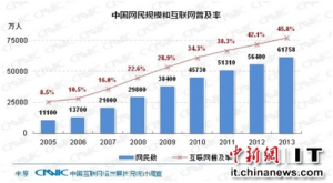 618 million Internet users in Chinese end-2013